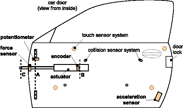Control of an actuated car door providing outstanding haptic
