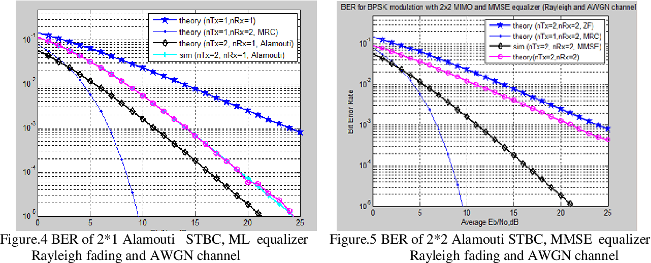 PDF] BER Analysis of MIMO-OFDM System using BPSK Modulation under