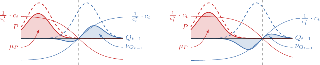 Figure 2 for Boosted Density Estimation Remastered