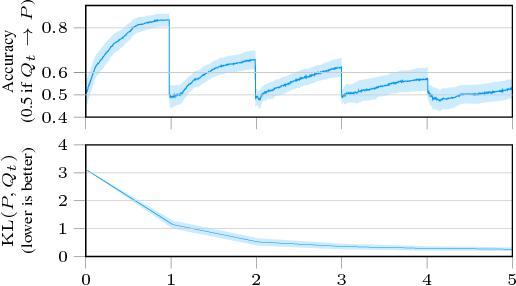 Figure 3 for Boosted Density Estimation Remastered