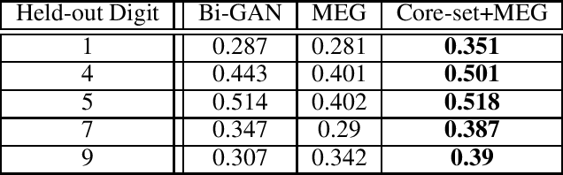 Figure 2 for Small-GAN: Speeding Up GAN Training Using Core-sets