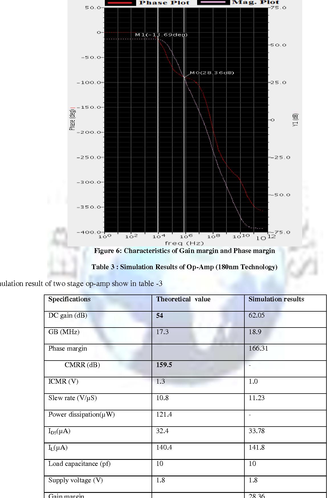 Figure 6: Characteristics of Gain margin and Phase margin