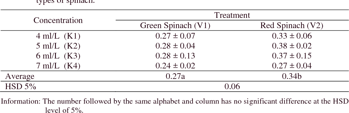 Table 6 from GROWTH OF SPINACH (AMARANTHUS TRICOLOR L