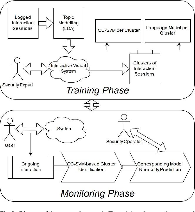 Figure 2 for System Misuse Detection via Informed Behavior Clustering and Modeling