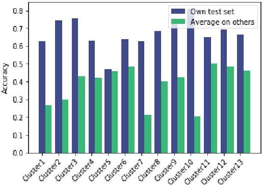 Figure 4 for System Misuse Detection via Informed Behavior Clustering and Modeling