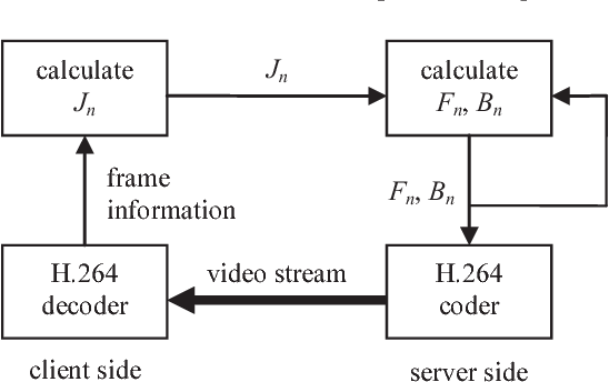 Figure 1 from Variable frame rate and gop size H.264 rate control ...