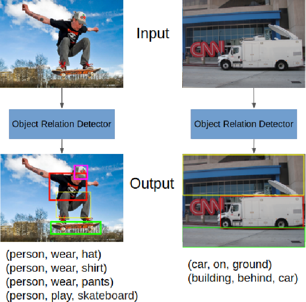 Figure 1 for Object Relation Detection Based on One-shot Learning
