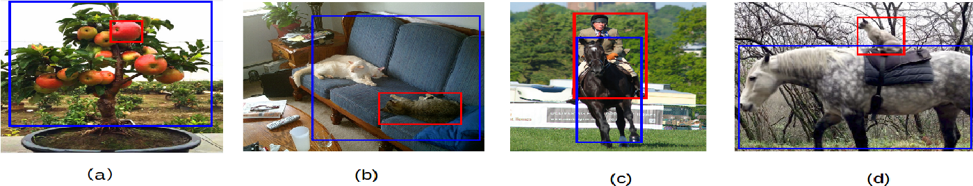 Figure 3 for Object Relation Detection Based on One-shot Learning