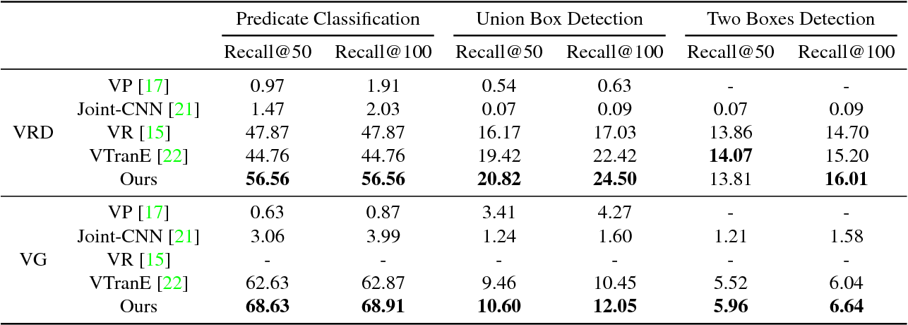 Figure 2 for Object Relation Detection Based on One-shot Learning