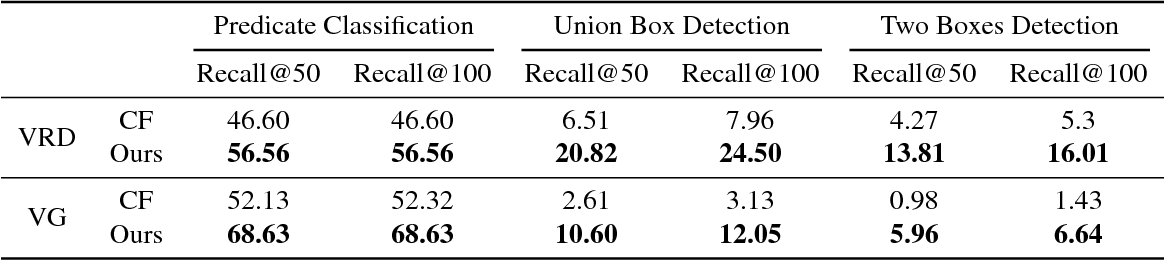 Figure 4 for Object Relation Detection Based on One-shot Learning