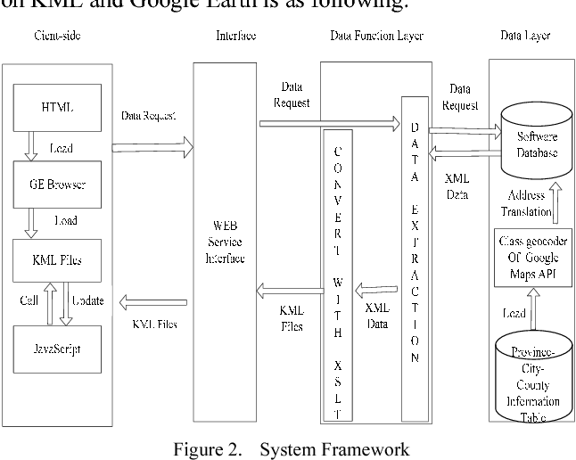 A Study of GIS Development Based on KML and Google Earth