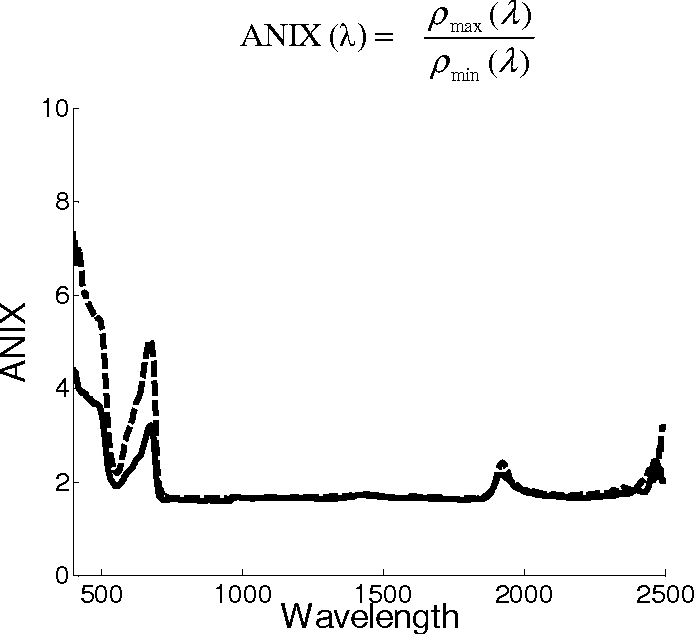 Figure 8. Anisotropy Index (ANIX) factor (the ratio of the maximum and the minimum Bidirectional Reflectance Factor for a specific wavelength) for a Fagus sylvatica L. leaf is presented at all wavelengths between 400 nm and 2500 nm, for light source position set at 0° azimuth and 30° zenith (solid line) and at 0° azimuth and 60° zenith (dotted line).