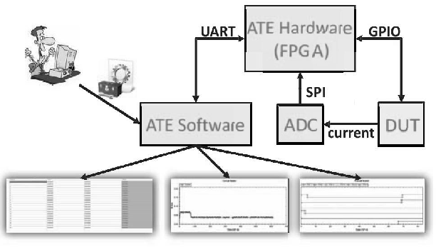 Figure 1 from ELATE: Embedded low cost automatic test