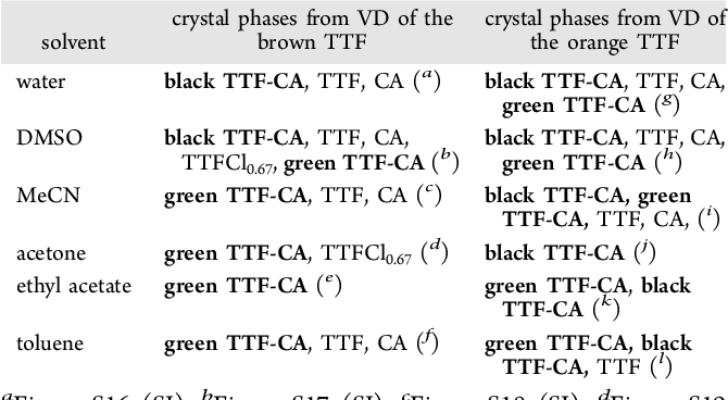 The Black Polymorph of TTF-CA: TTF Polymorphism and Solvent