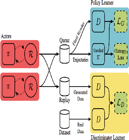 Figure 1 for Synthesizing Programs for Images using Reinforced Adversarial Learning