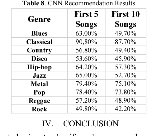 Music Genre Classification and Recommendation by Using