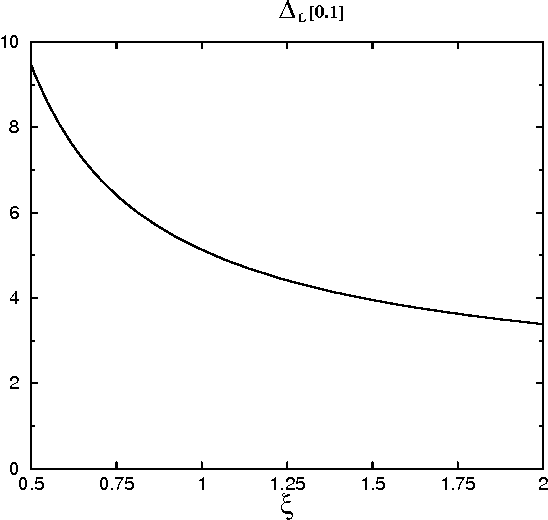 Figure 2: Variation of ∆L[0.1] with the renormalization–scale factor ξ, to four loops.