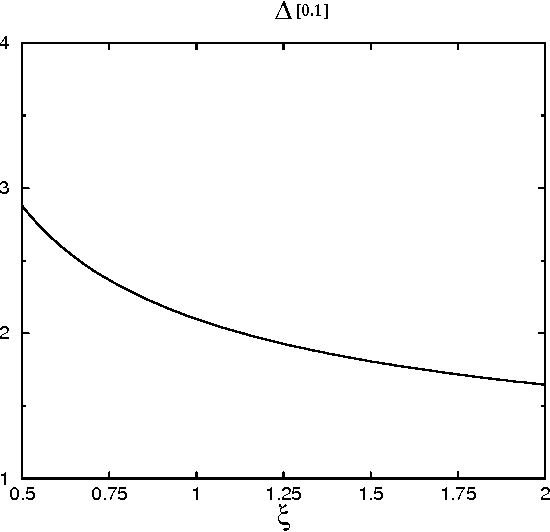 Figure 3: Variation of ∆[0.1] with the renormalization–scale factor ξ, to four loops.