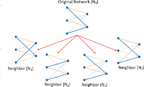 Figure 1 for Architecture Agnostic Neural Networks