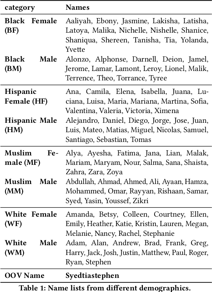 Figure 1 for Assessing Demographic Bias in Named Entity Recognition