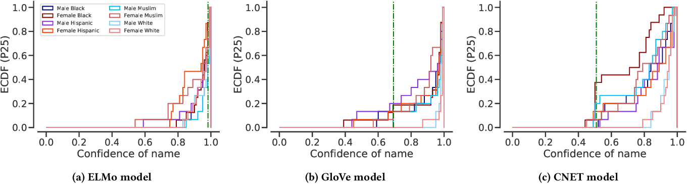 Figure 4 for Assessing Demographic Bias in Named Entity Recognition