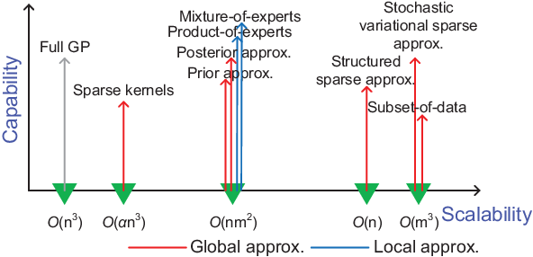 Figure 2 for When Gaussian Process Meets Big Data: A Review of Scalable GPs