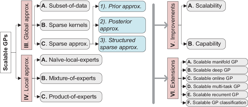 Figure 3 for When Gaussian Process Meets Big Data: A Review of Scalable GPs