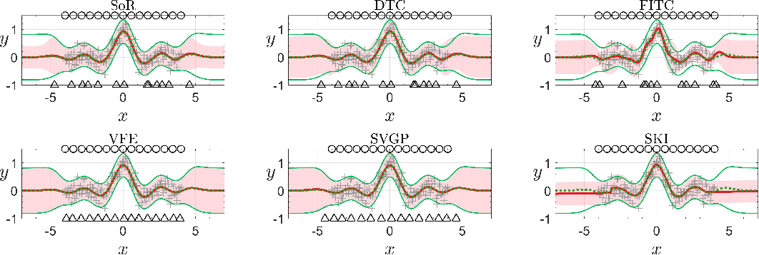 Figure 4 for When Gaussian Process Meets Big Data: A Review of Scalable GPs