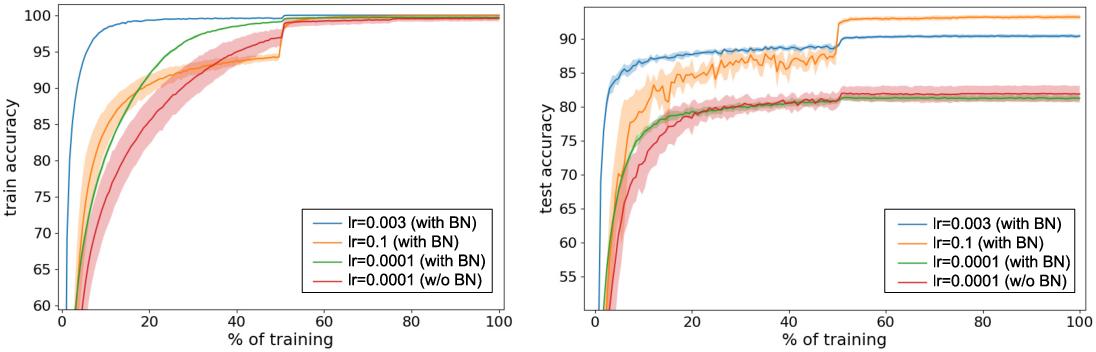 Figure 1 for Understanding Batch Normalization