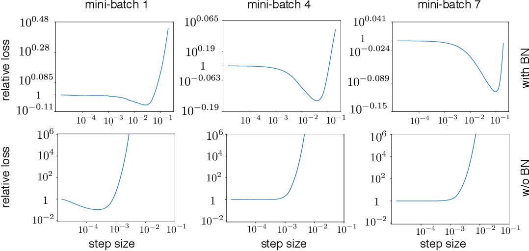 Figure 4 for Understanding Batch Normalization