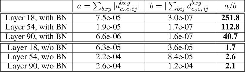 Figure 2 for Understanding Batch Normalization