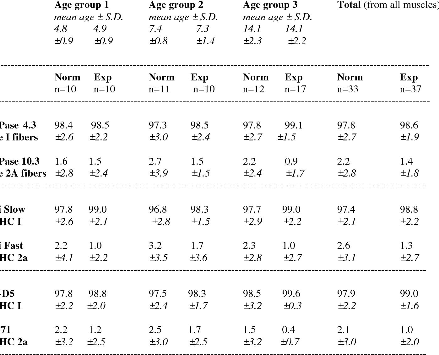 Fiber type composition of unoperated rat soleus and extensor ...