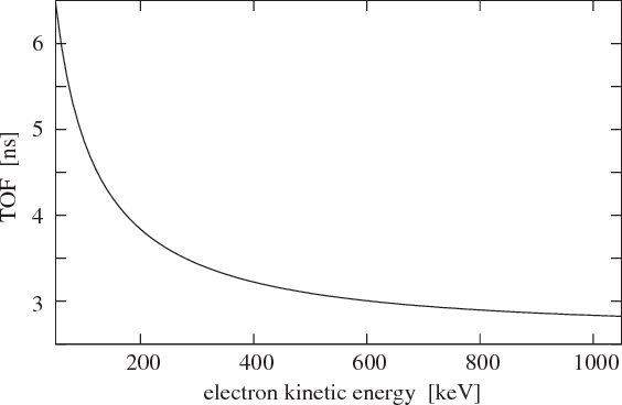 FIG. 2. Expected energy dependent time-walk due to the electron TOF in the orange spectrometer obtained for an average path length of 0.8 m.