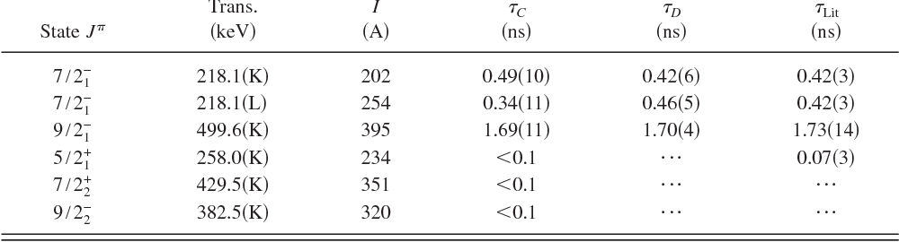 TABLE I. Lifetimes C in 193Au obtained from the centroid shift method using the calibrated prompt curve. The results are compared with the values D obtained using the deconvolution method and the known values Lit Refs. 13 and 14 .