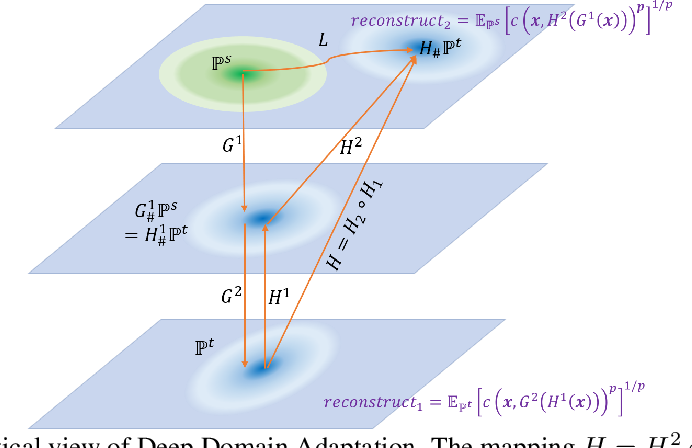 Figure 1 for Theoretical Perspective of Deep Domain Adaptation
