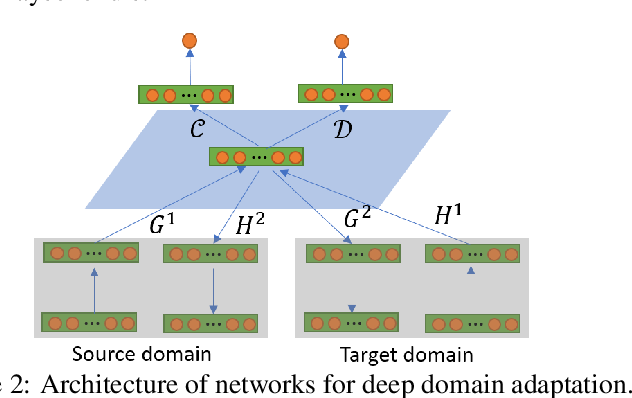 Figure 3 for Theoretical Perspective of Deep Domain Adaptation