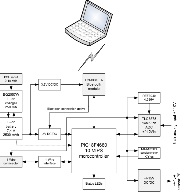 Figure 1 Bluetooth System Block Diagram - Wiring Diagram Save on