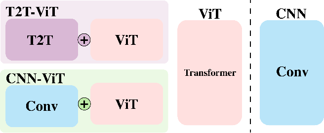 Figure 3 for On the Adversarial Robustness of Visual Transformers