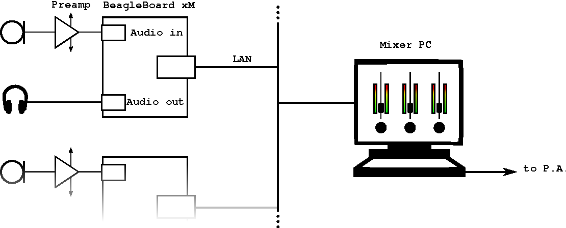 Figure 2 from Reducing the latency in live music