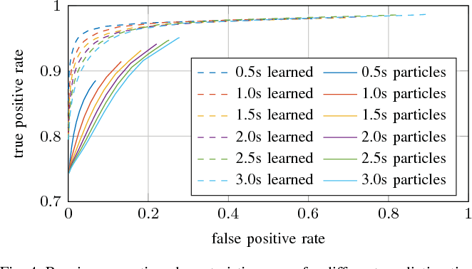 Figure 4 for Dynamic Occupancy Grid Prediction for Urban Autonomous Driving: A Deep Learning Approach with Fully Automatic Labeling