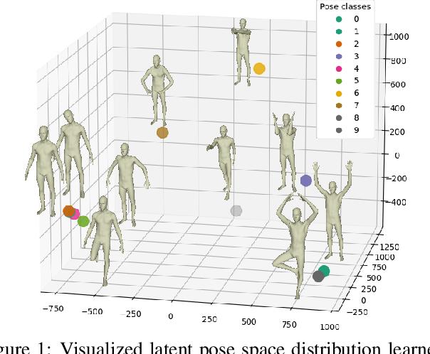 Figure 1 for Intrinsic-Extrinsic Preserved GANs for Unsupervised 3D Pose Transfer