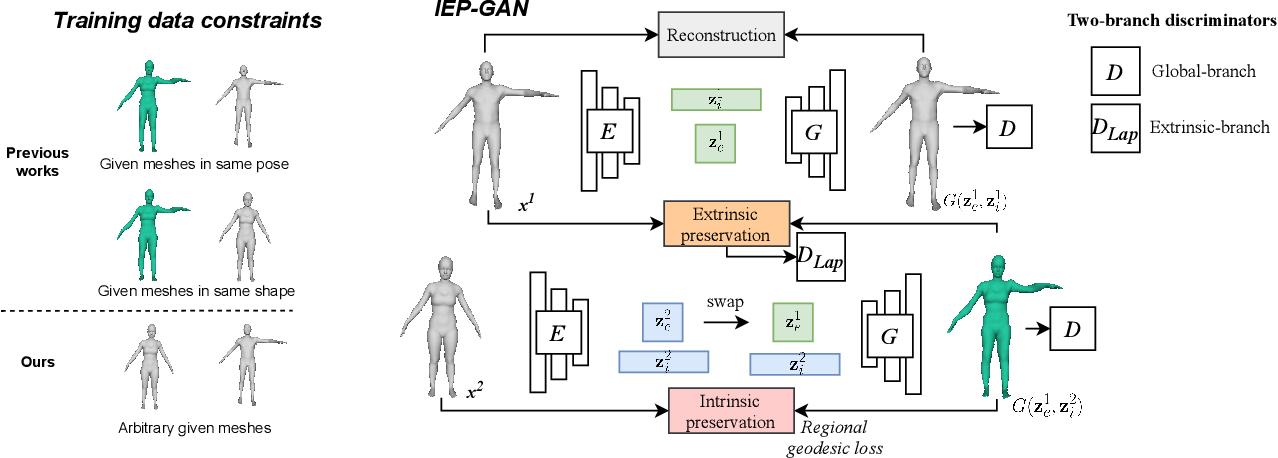 Figure 3 for Intrinsic-Extrinsic Preserved GANs for Unsupervised 3D Pose Transfer
