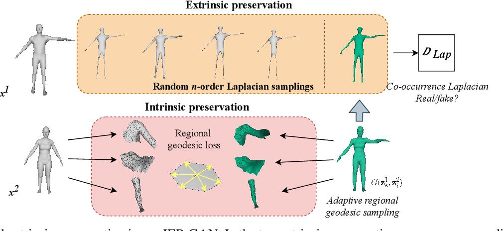 Figure 4 for Intrinsic-Extrinsic Preserved GANs for Unsupervised 3D Pose Transfer
