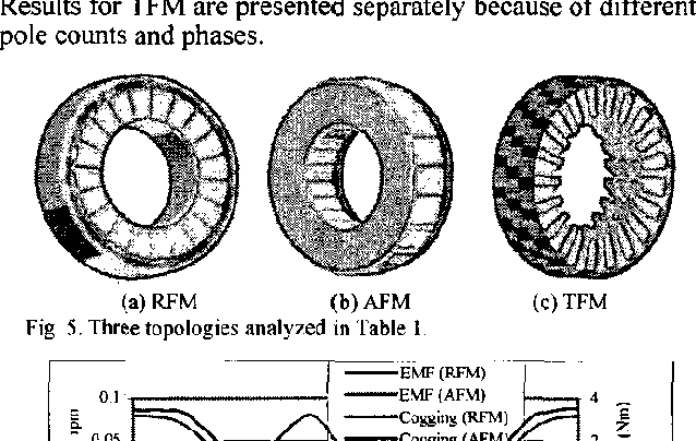 Figure 5 from Evaluating radial, axial and transverse flux