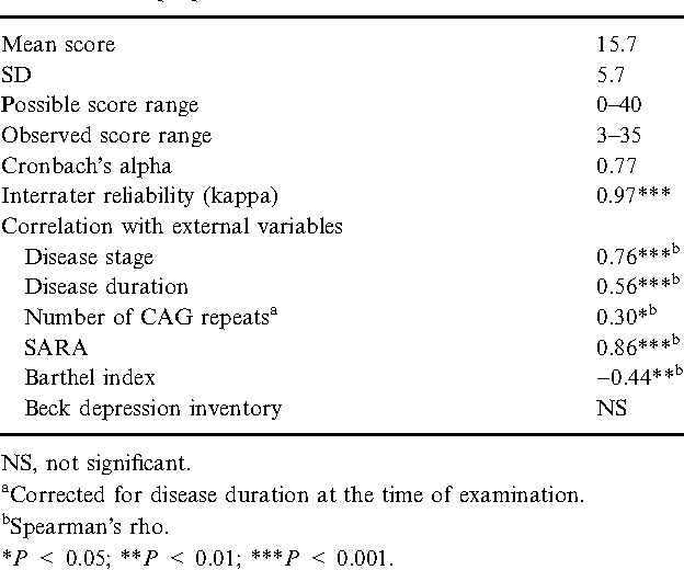 Table 2 from A neurological examination score for the assessment of