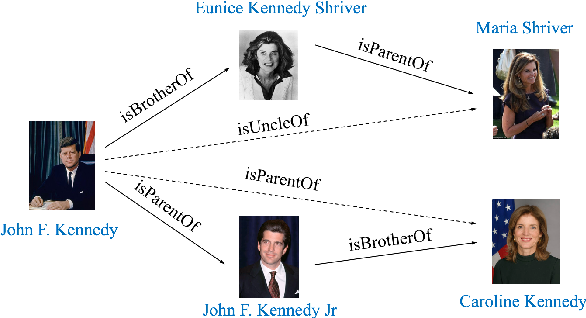Figure 1 for Representation Learning with Ordered Relation Paths for Knowledge Graph Completion
