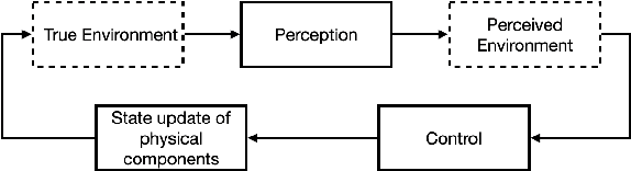 Figure 1 for Leveraging Classification Metrics for Quantitative System-Level Analysis with Temporal Logic Specifications