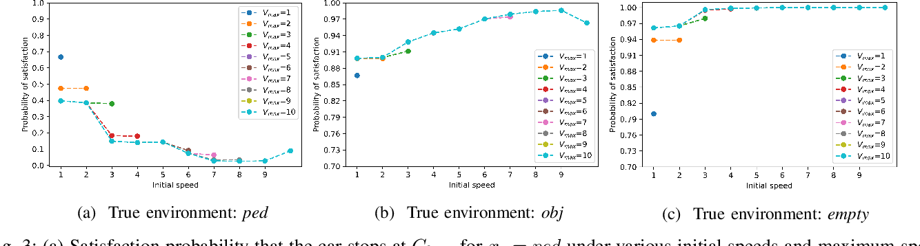 Figure 3 for Leveraging Classification Metrics for Quantitative System-Level Analysis with Temporal Logic Specifications