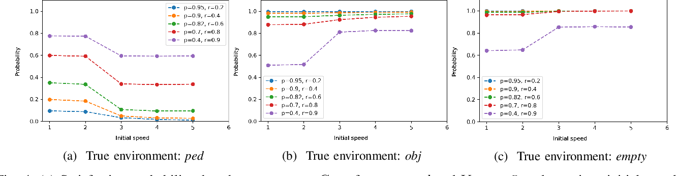 Figure 4 for Leveraging Classification Metrics for Quantitative System-Level Analysis with Temporal Logic Specifications