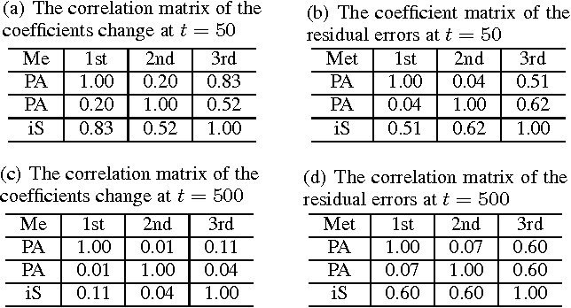 Figure 2 for Dynamic Structure Embedded Online Multiple-Output Regression for Stream Data